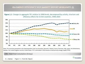 IEA Medium Term energy efficiency Market Report 031215 (i)